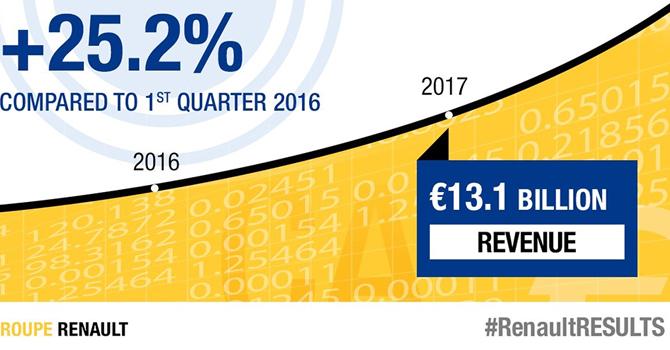 Renault Grubu'nun cirosu ilk çeyrekte yüzde 25,2 arttı