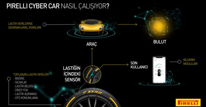 Pırellı Cyber Car'ı Cenevre'de tanıtıyor