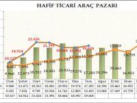2015 Hafif Ticari Araç Pazarı Değerlendirmesi