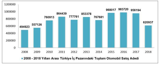 2008-2018-turkiye-ic-pazar-otomobil-satisi.jpg