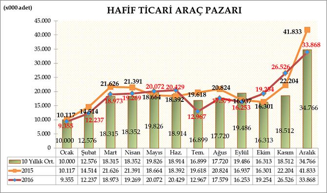 2016-aralik-hafif-ticari-arac-satis-raporu.jpg