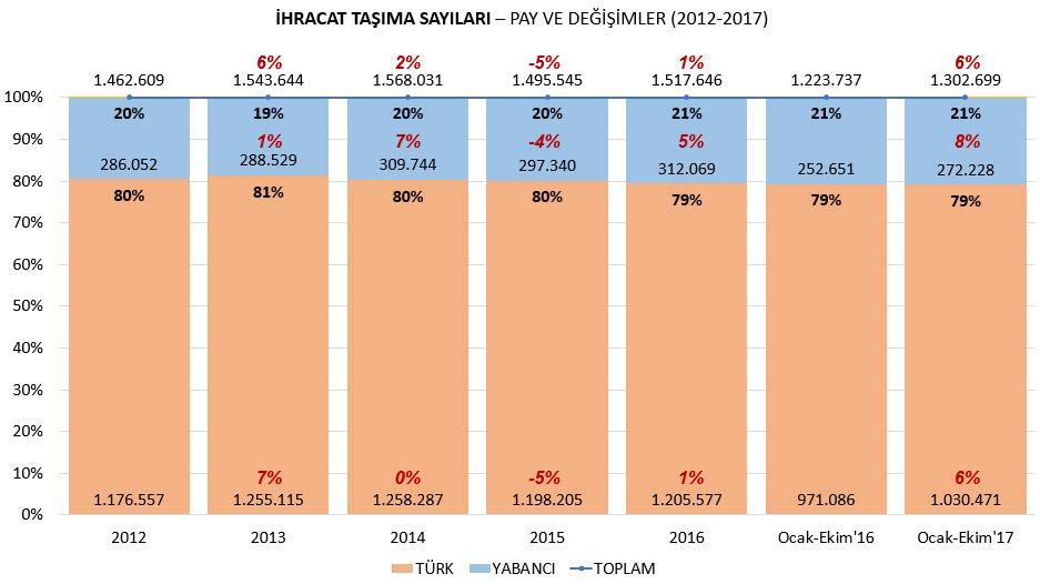 2017-ihracat-tasima-istatistikleri.jpg
