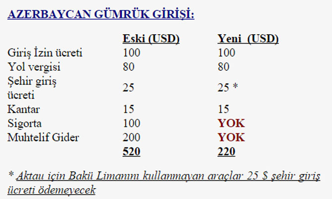 azerbaycan-gumruk-girisi.jpg
