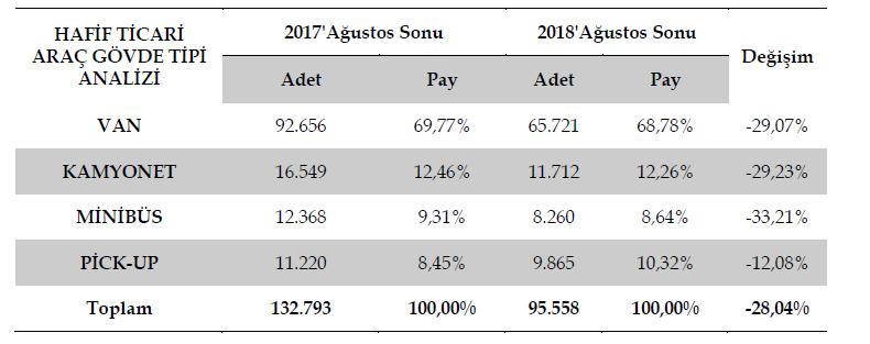 govde-tipine-gore-hafif-ticari-arac-satislari-agustos-2018.jpg