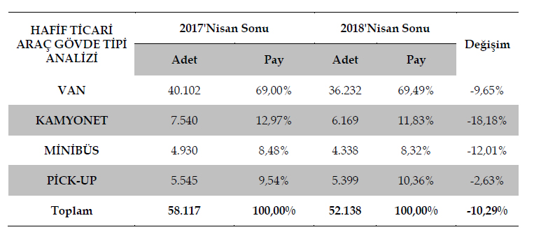 hafif-ticari-arac-govde-tipi-analizi---2018.jpg