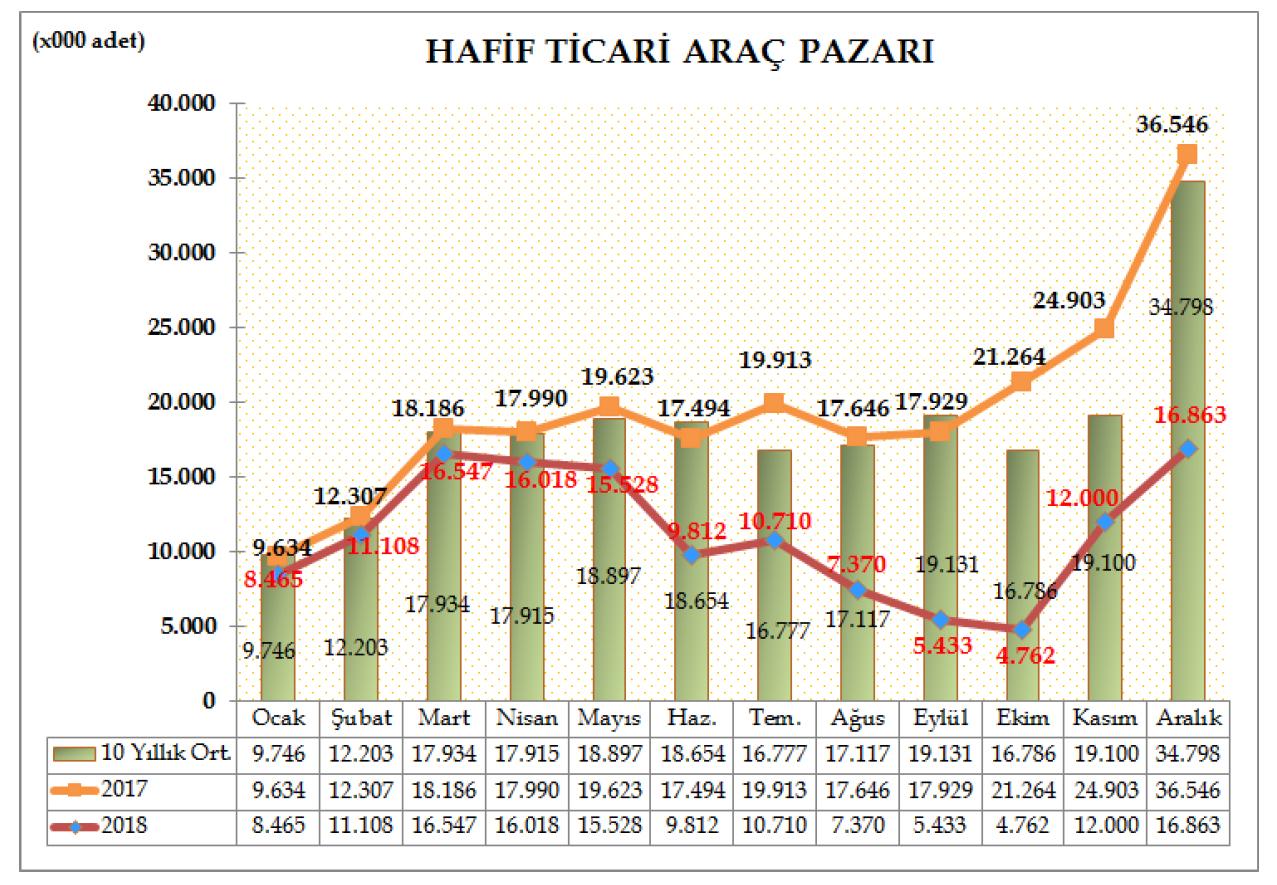 hafif-ticari-arac-pazar-aralik-2018.jpg
