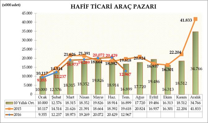 hafif-ticari-arac-pazari-temmuz-2016.jpg
