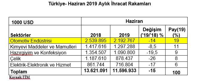 haziran-ayi-otomotiv-ihracati-turkiye.jpg