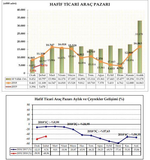 odd-2019-subat-hafif-ticari-arac-pazari-rapor.jpg