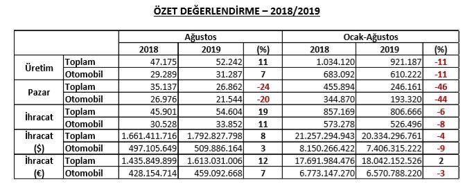 osd-ocak-agustos-satis-verileri-2019.jpg