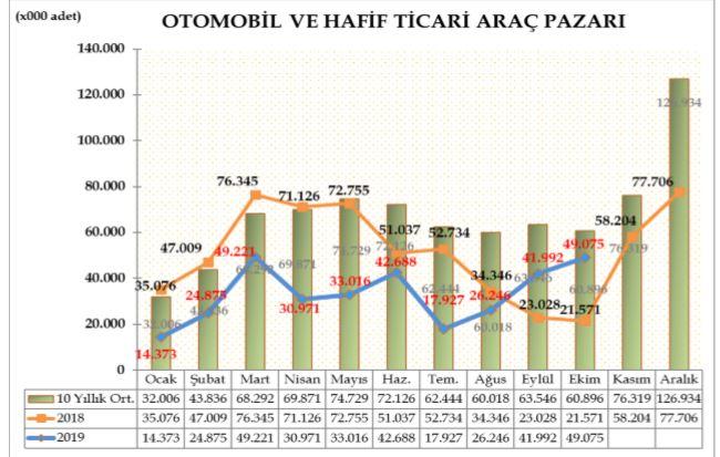 otomobil-ve-hafif-ticari-arac-pazari-2019-ekim.jpg