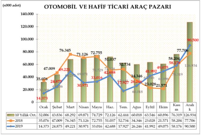 otomobil_ve_hafif_ticari_arac_pazari.png