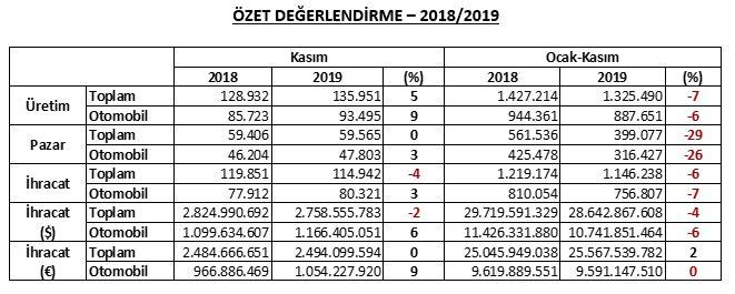 otomotiv-2018-2019-degerlendirme.jpg