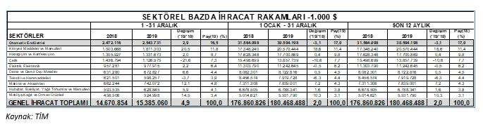 sektorel-bazda-ihracat.png