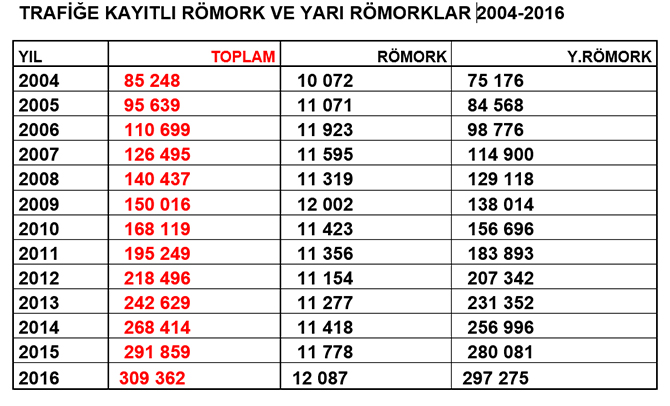 trafige-kayitli-romork-ve-yari-romorklar-2004-2016.jpg