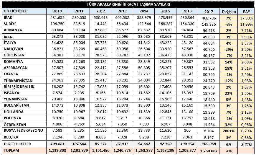 turk-araclarinin-ihracat-tasima-sayilari.jpg