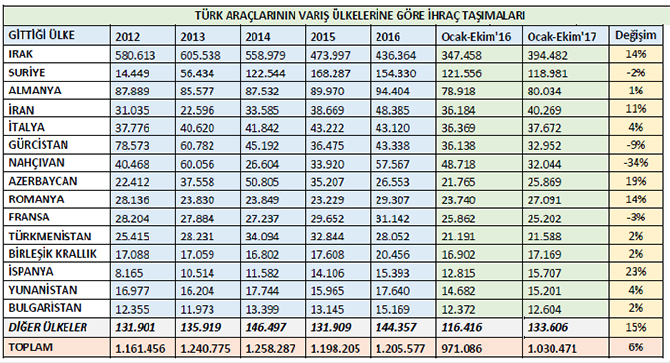 turk-araclarinin-varis-ulkerlerine-gore-ihrac-tasima-istatistikleri.jpg