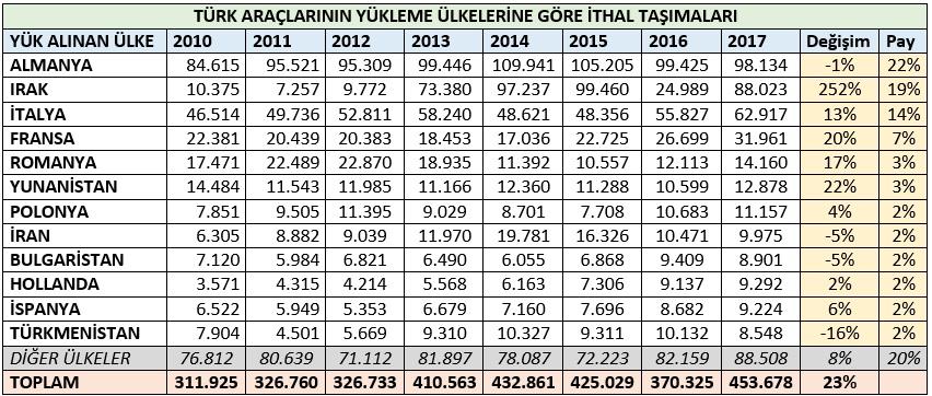 turk-araclarnin-yukleme-ulkelerine-gore-ithal-tasimalari.jpg