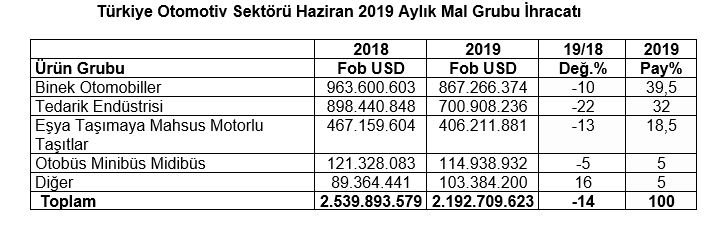 turkiye-otomotiv-sektoru-haziran-ayi-ihracati.jpg