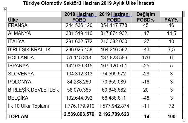 turkiye-otomotiv-sektoru-haziran-aylik-ulke-ihracati.jpg