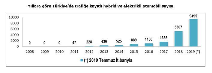 turkiyede-trafige-kayitli-hybrid-ve-elektrikli-arac-sayisi-,.jpg